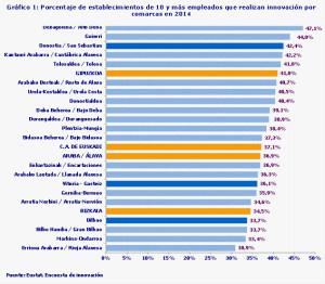 Eustat Innovacion Euskadi