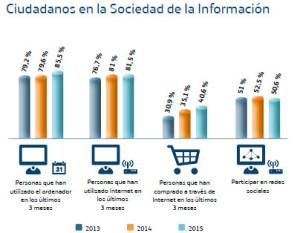 Telefónica Sociedad de la Información