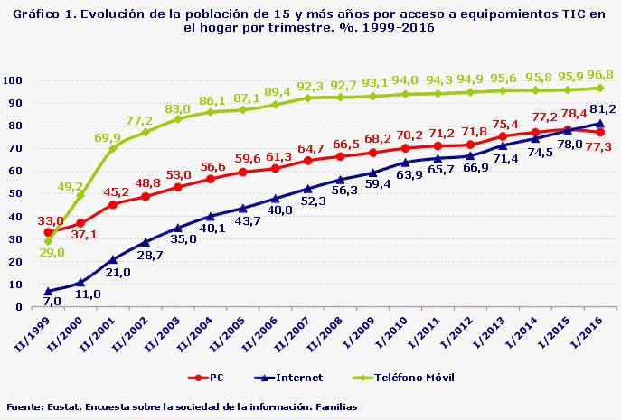 Eustat informe 2016