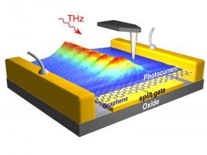 optoelectronicos miniaturizados